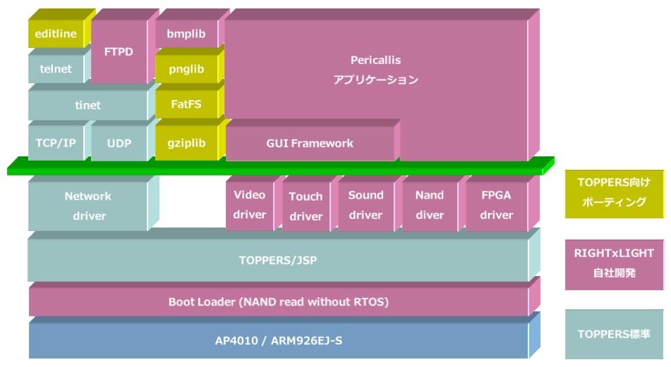 Pericallisソフトウエア構成図